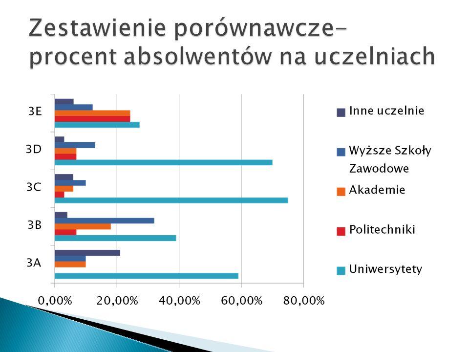 Zestawienie porównawcze- procent absolwentów na uczelniach