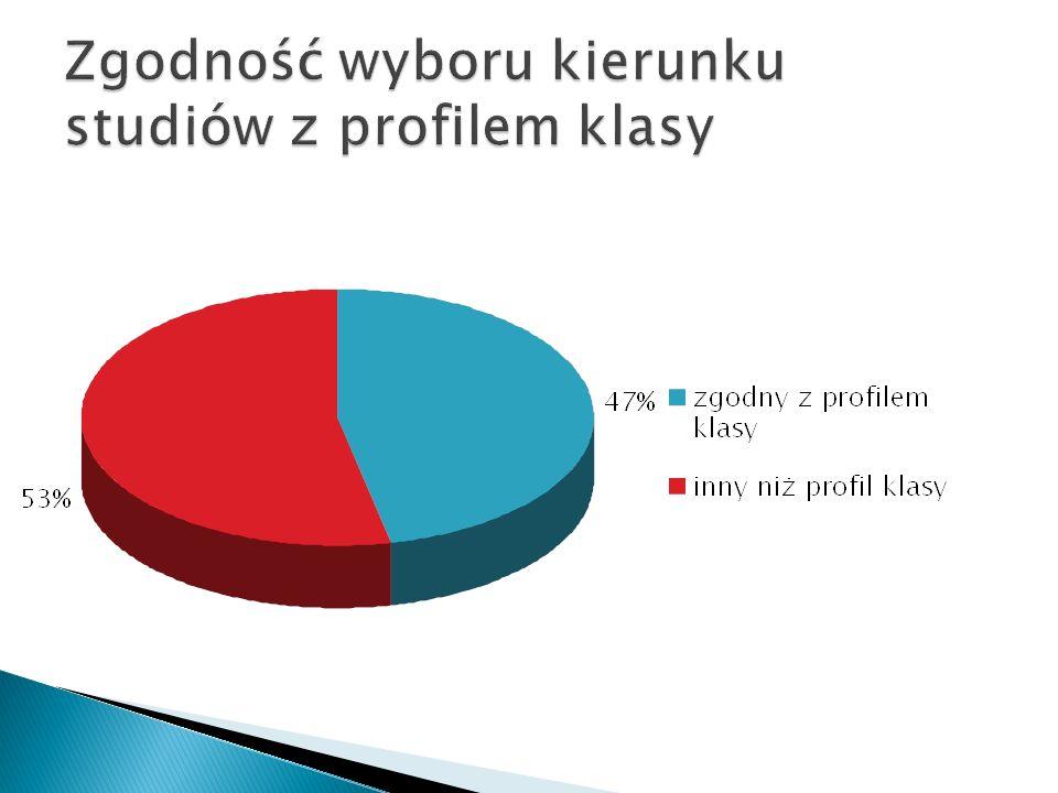 Zgodność wyboru kierunku studiów z profilem klasy