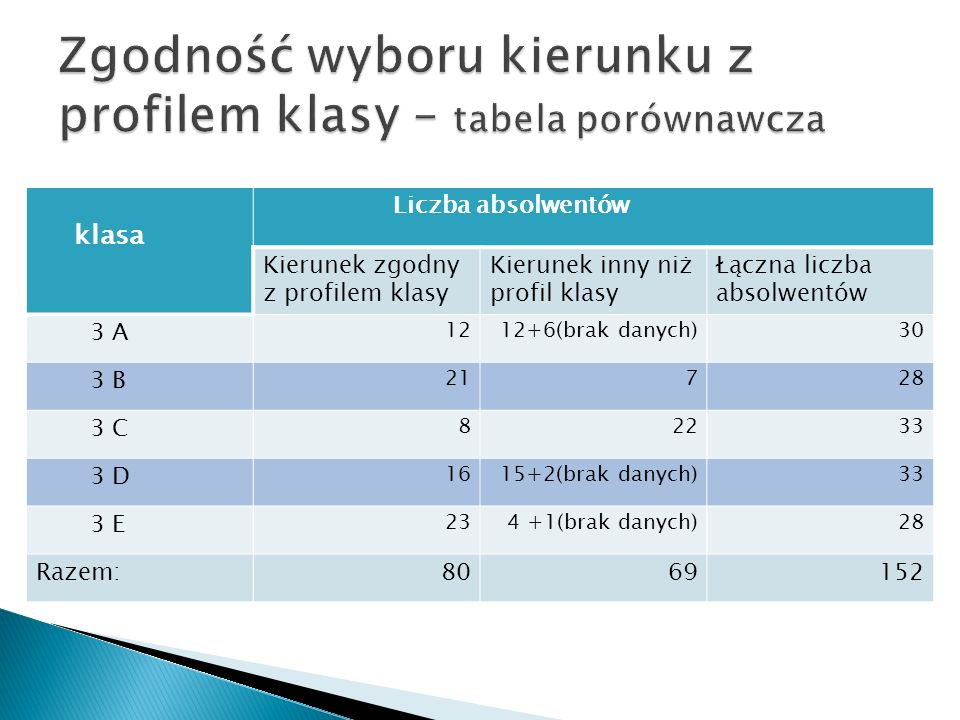 Zgodność wyboru kierunku z profilem klasy – tabela porównawcza