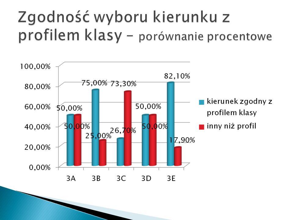 Zgodność wyboru kierunku z profilem klasy – porównanie procentowe