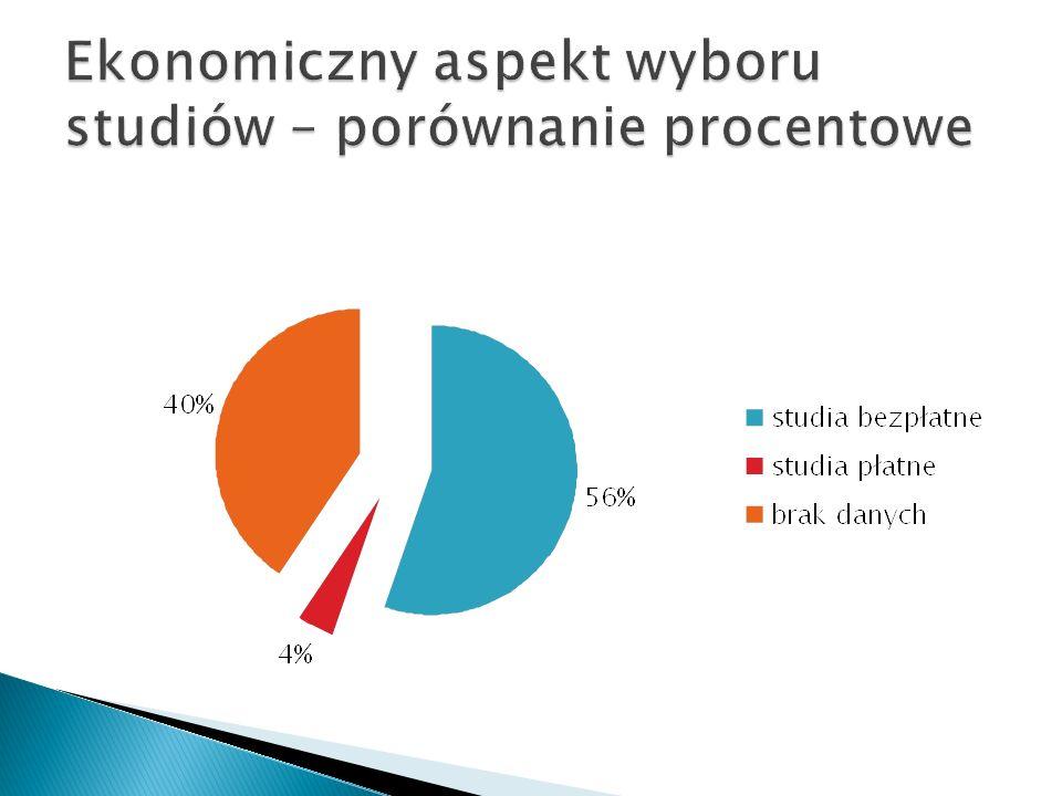 Ekonomiczny aspekt wyboru studiów – porównanie procentowe