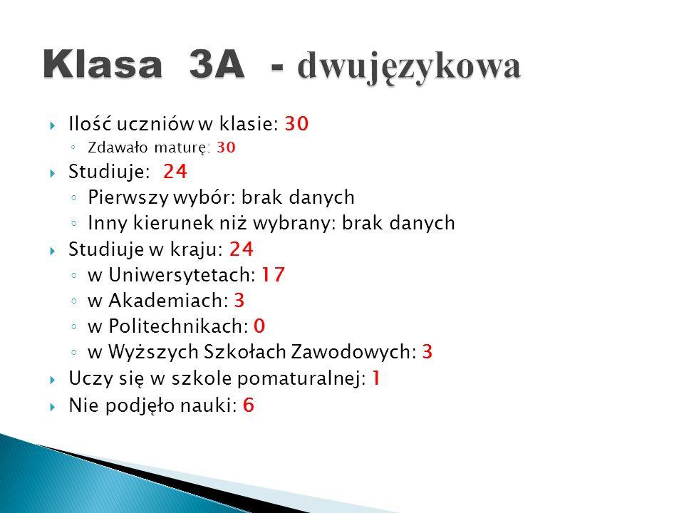 Klasa 3A - dwujęzykowa Ilość uczniów w klasie: 30 Studiuje: 24