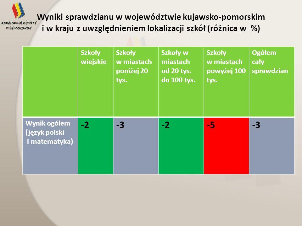 Wyniki sprawdzianu w województwie kujawsko-pomorskim i w kraju z uwzględnieniem lokalizacji szkół (różnica w %)