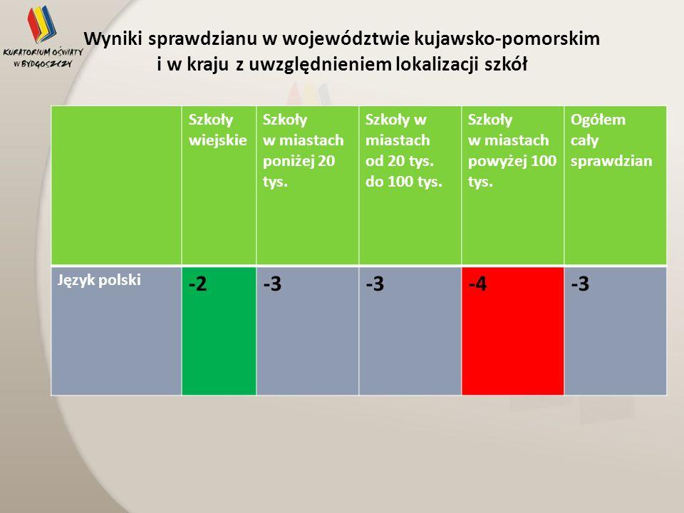 Wyniki sprawdzianu w województwie kujawsko-pomorskim i w kraju z uwzględnieniem lokalizacji szkół