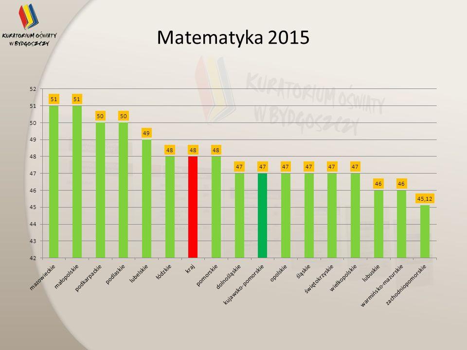 Matematyka 2015