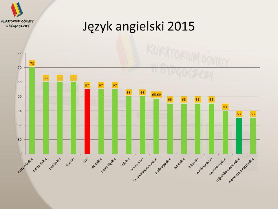 Język angielski 2015