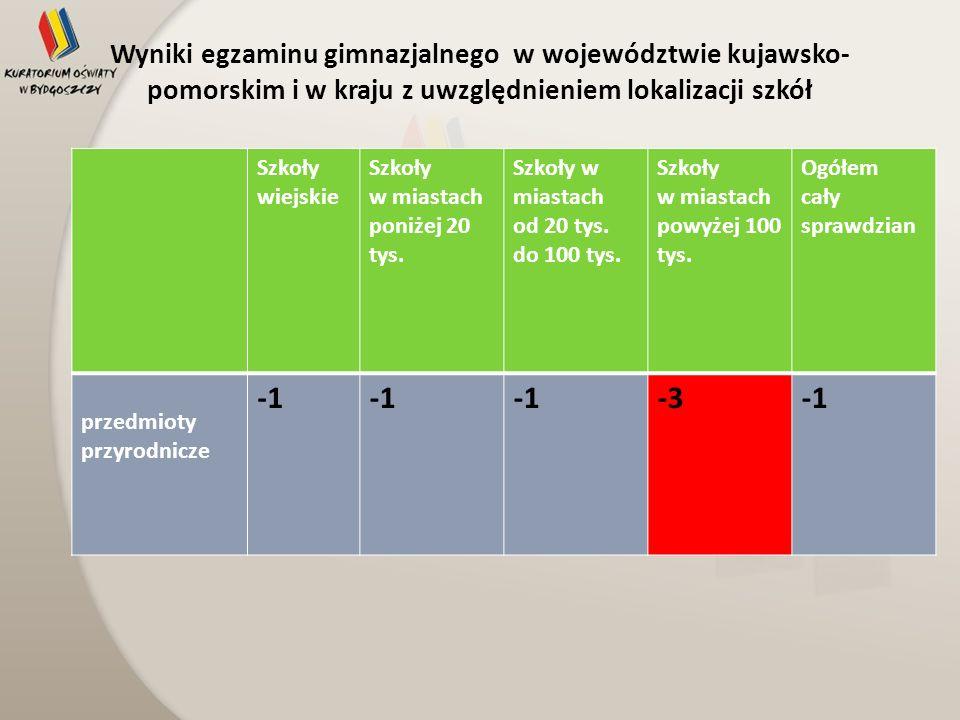 Wyniki egzaminu gimnazjalnego w województwie kujawsko-pomorskim i w kraju z uwzględnieniem lokalizacji szkół