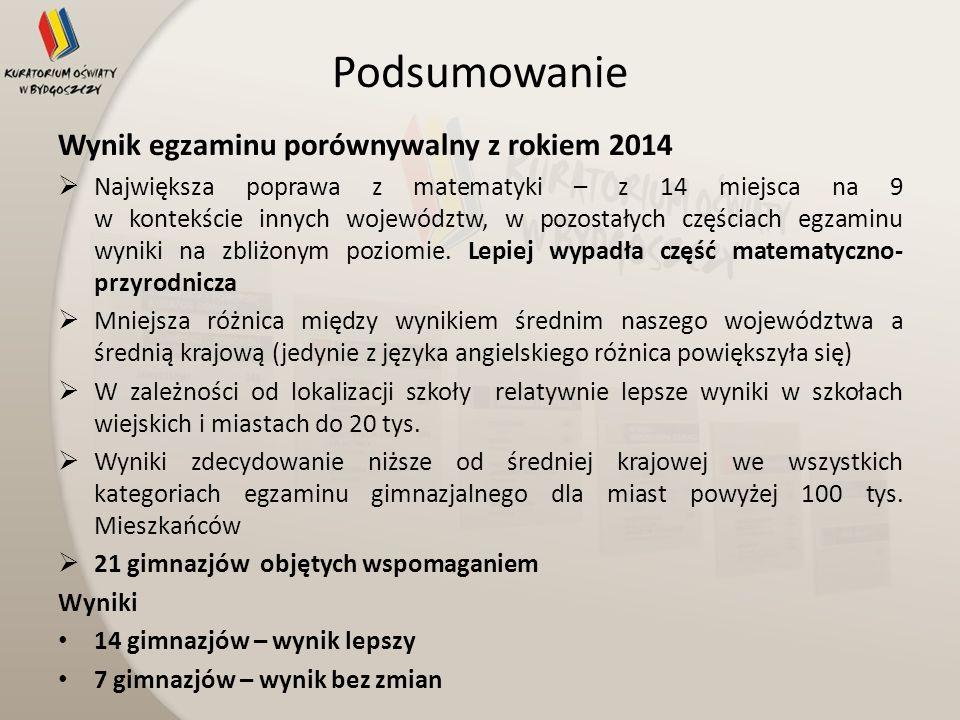 Podsumowanie Wynik egzaminu porównywalny z rokiem 2014