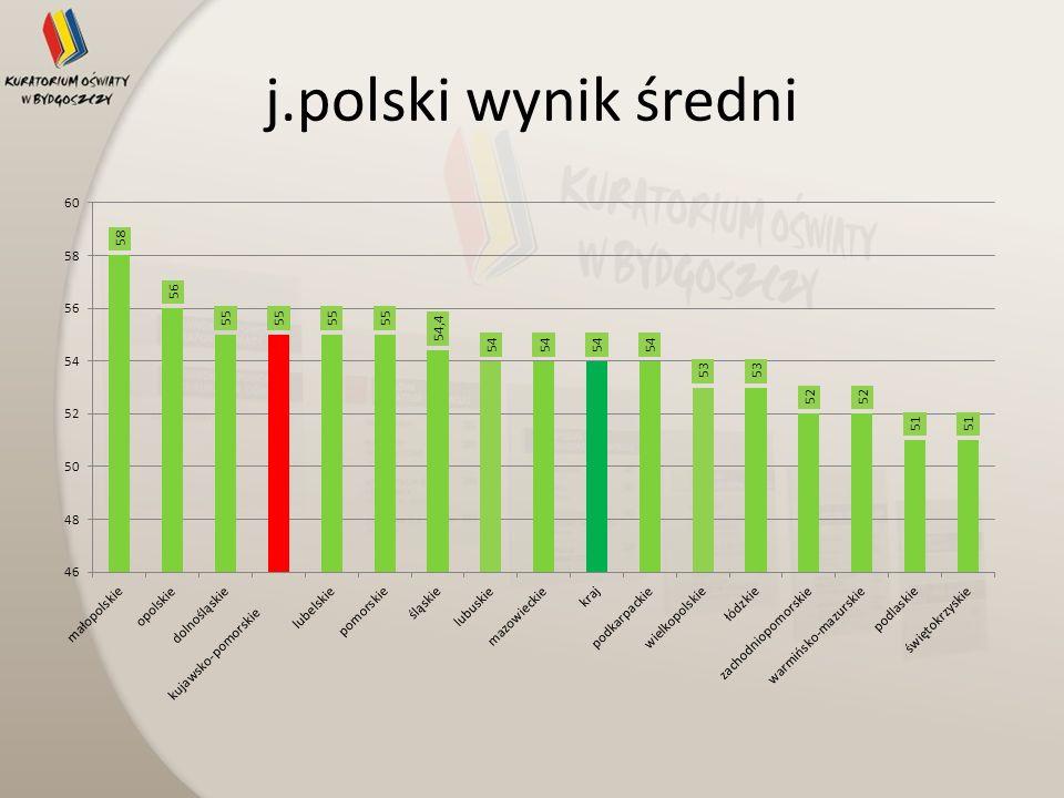 j.polski wynik średni