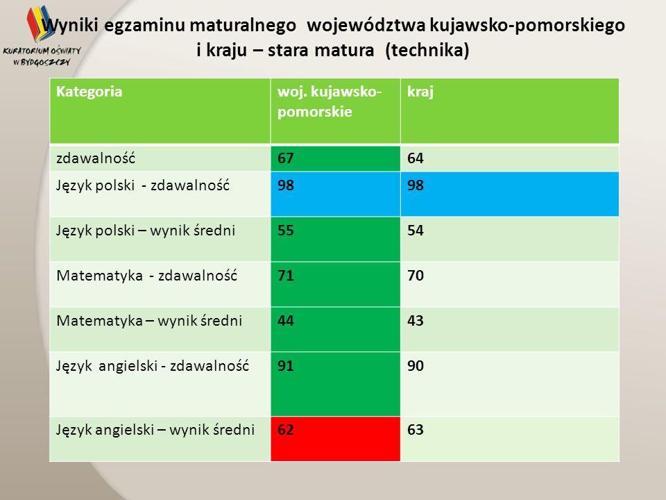 Wyniki egzaminu maturalnego województwa kujawsko-pomorskiego i kraju – stara matura (technika)