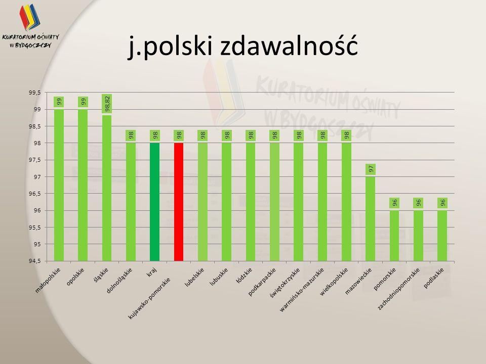 j.polski zdawalność