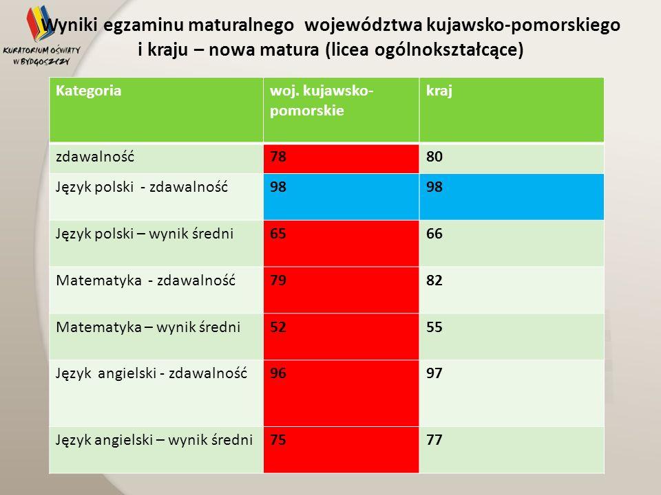 Wyniki egzaminu maturalnego województwa kujawsko-pomorskiego i kraju – nowa matura (licea ogólnokształcące)