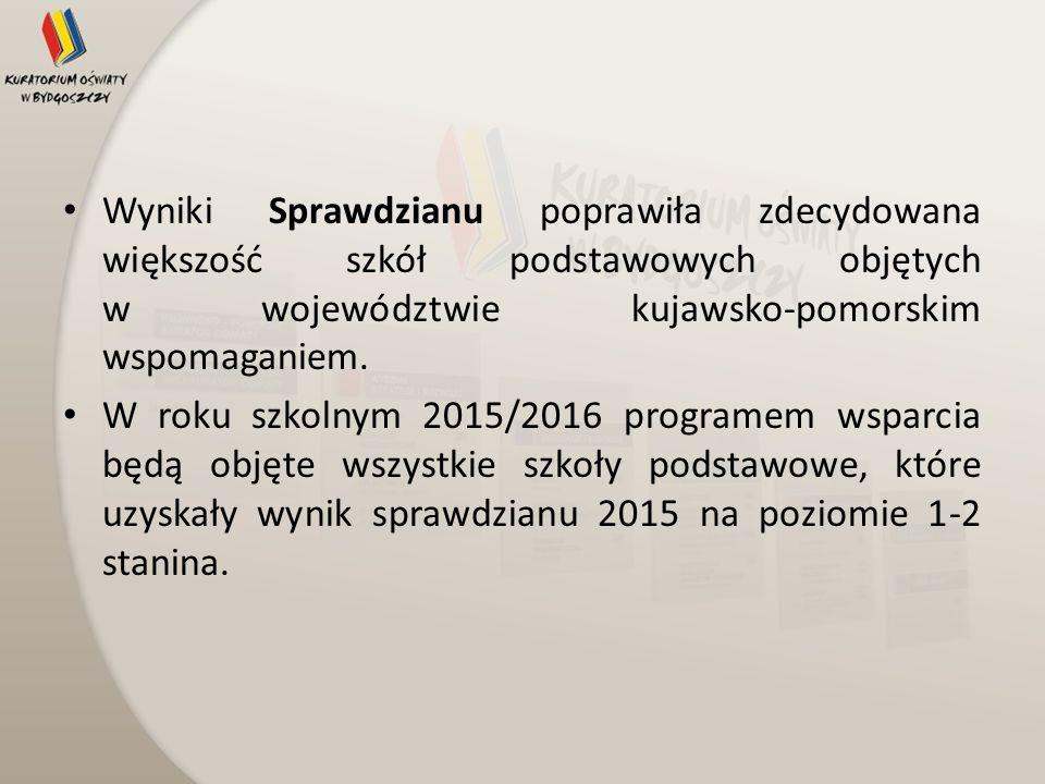 Wyniki Sprawdzianu poprawiła zdecydowana większość szkół podstawowych objętych w województwie kujawsko-pomorskim wspomaganiem.