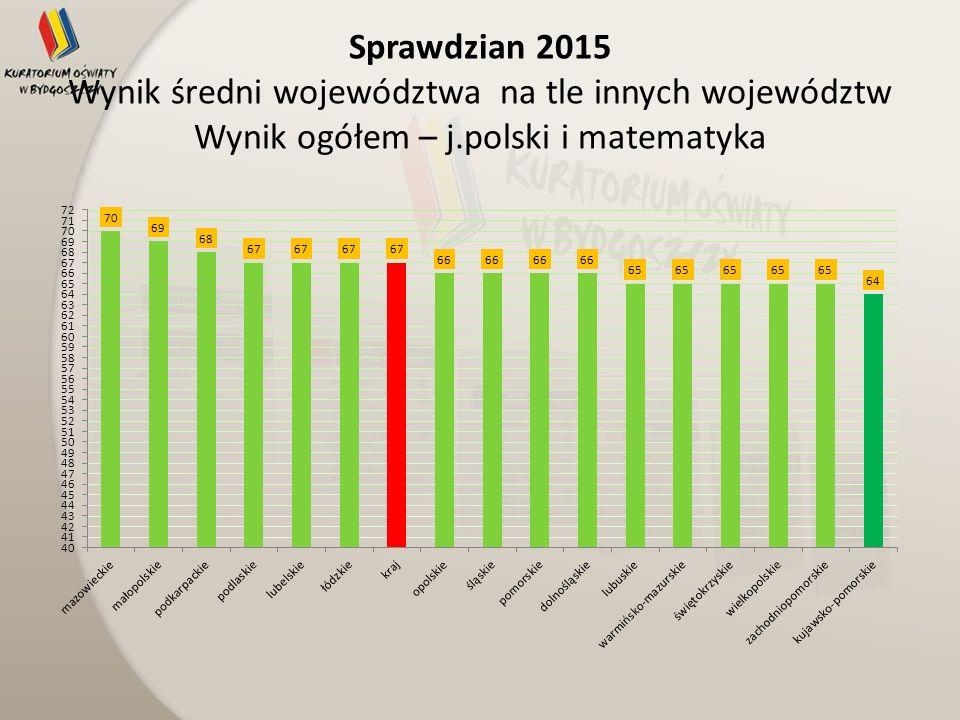 Sprawdzian 2015 Wynik średni województwa na tle innych województw Wynik ogółem – j.polski i matematyka