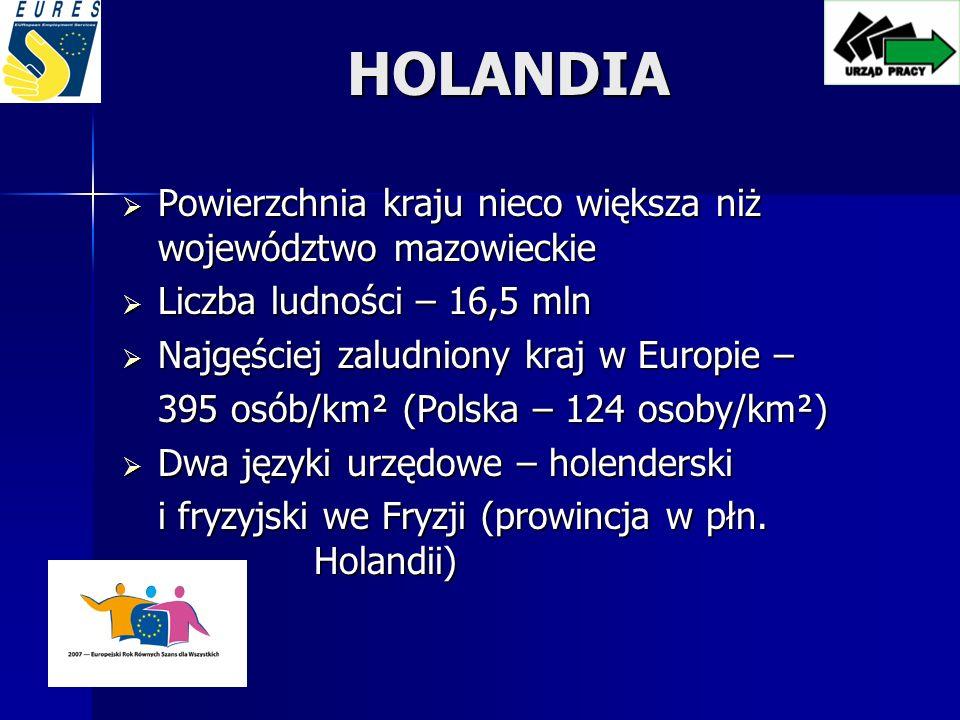 HOLANDIA Powierzchnia kraju nieco większa niż województwo mazowieckie