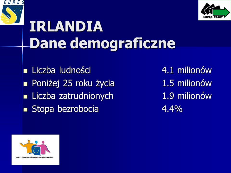 IRLANDIA Dane demograficzne