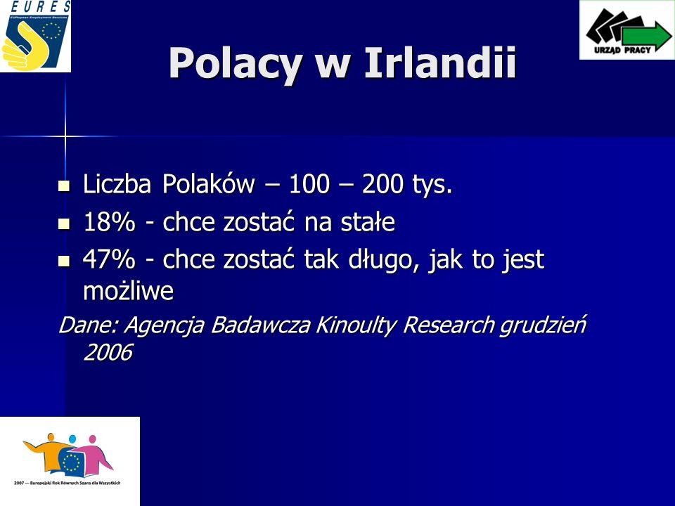 Polacy w Irlandii Liczba Polaków – 100 – 200 tys.