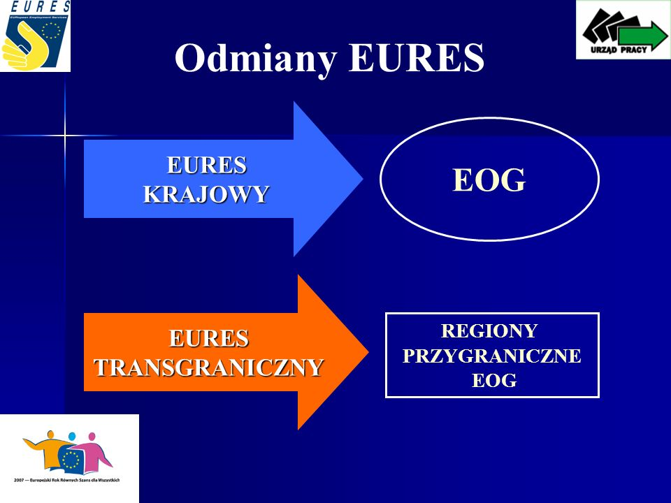 Odmiany EURES EOG EURES KRAJOWY EURES TRANSGRANICZNY REGIONY