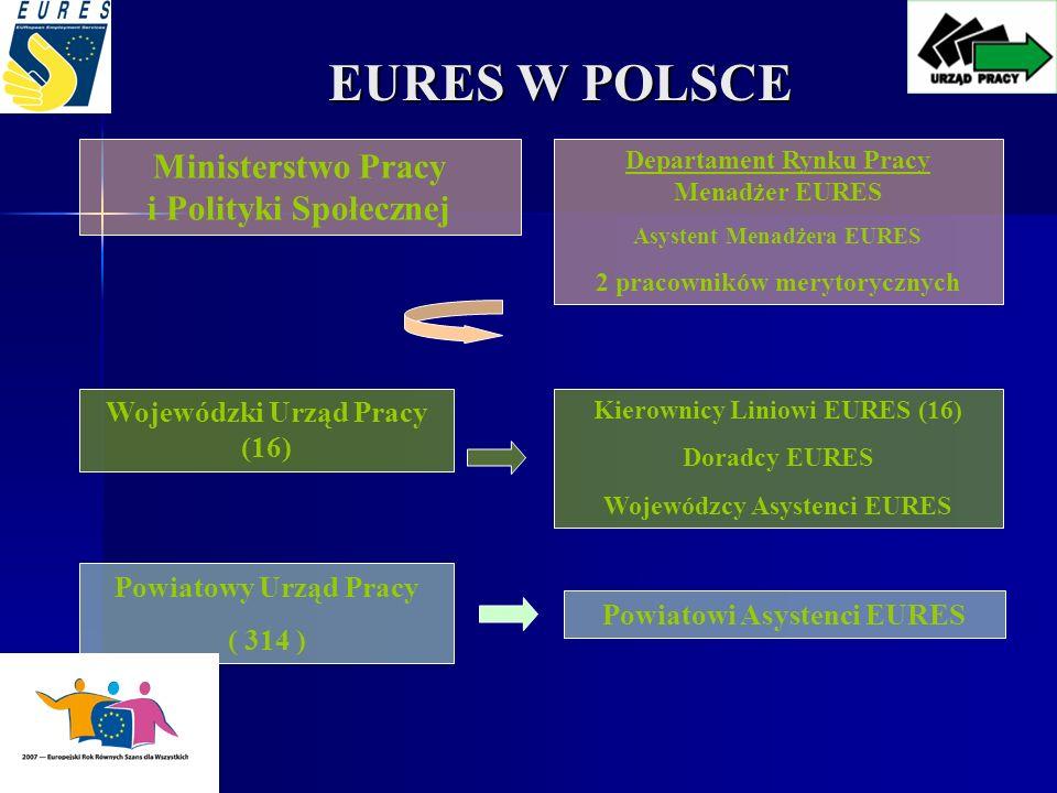 EURES W POLSCE Ministerstwo Pracy i Polityki Społecznej