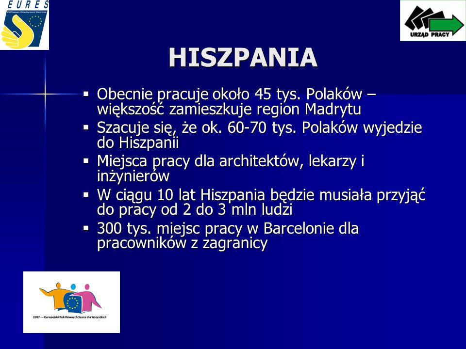 HISZPANIA Obecnie pracuje około 45 tys. Polaków – większość zamieszkuje region Madrytu. Szacuje się, że ok. 60-70 tys. Polaków wyjedzie do Hiszpanii.