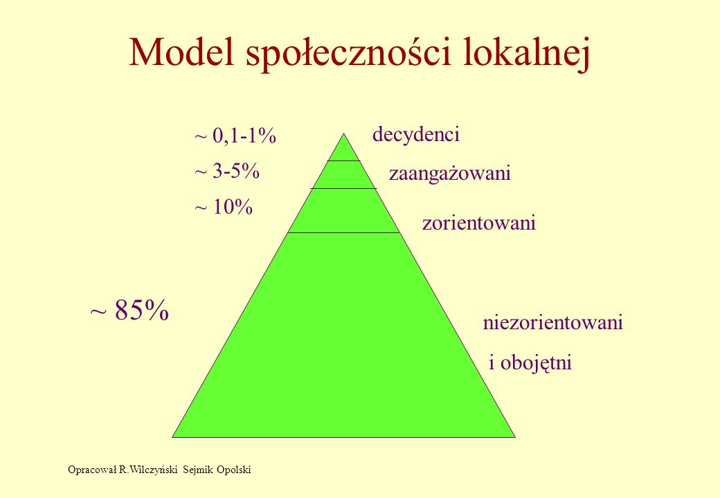 Model społeczności lokalnej