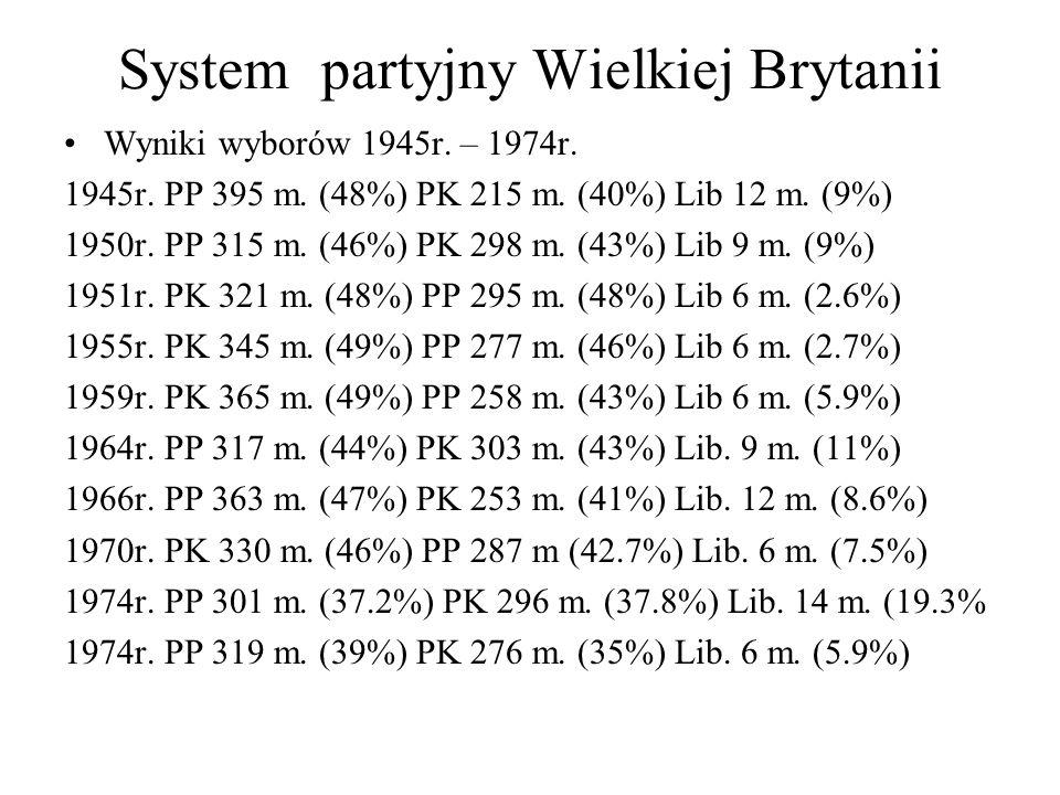 System partyjny Wielkiej Brytanii