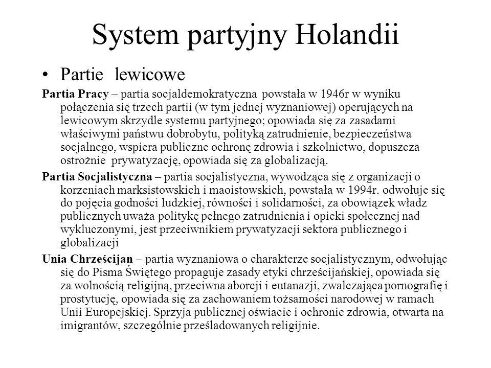 System partyjny Holandii