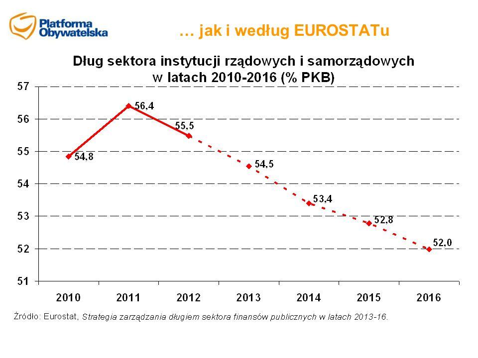 … jak i według EUROSTATu