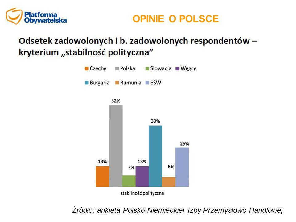 OPINIE O POLSCE Źródło: ankieta Polsko-Niemieckiej Izby Przemysłowo-Handlowej