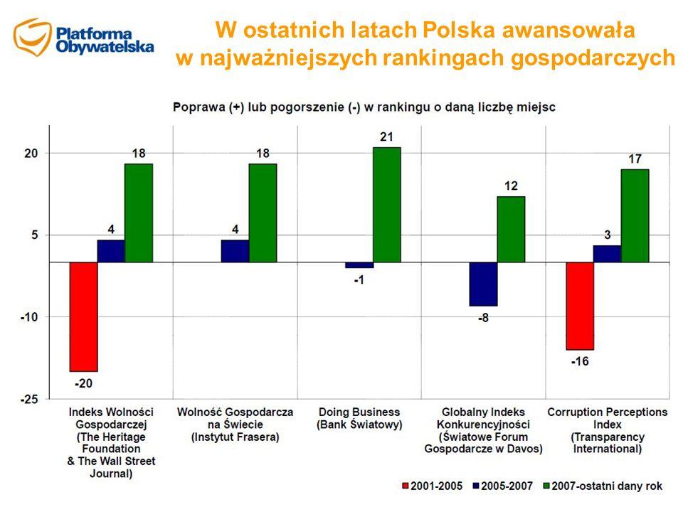 W ostatnich latach Polska awansowała w najważniejszych rankingach gospodarczych