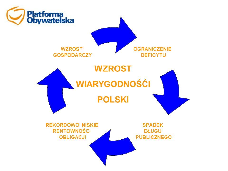 WZROST WIARYGODNOŚĆI POLSKI