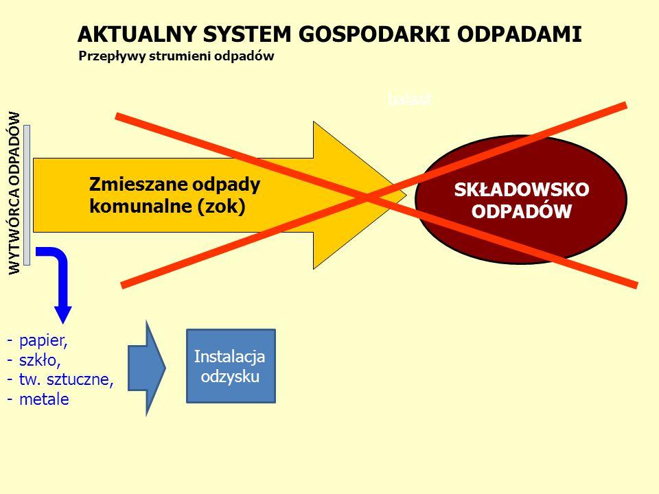 AKTUALNY SYSTEM GOSPODARKI ODPADAMI