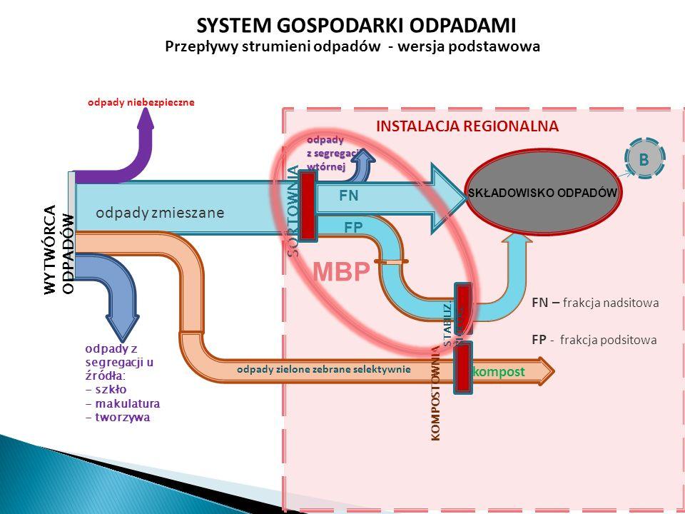 Przepływy strumieni odpadów - wersja podstawowa