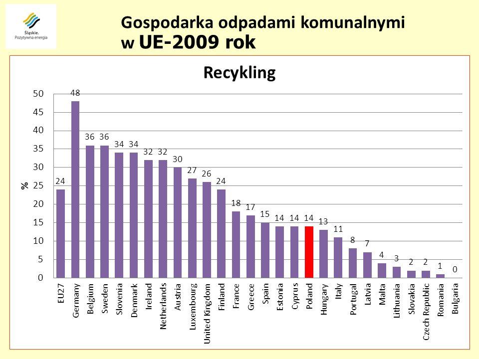 Gospodarka odpadami komunalnymi w UE-2009 rok