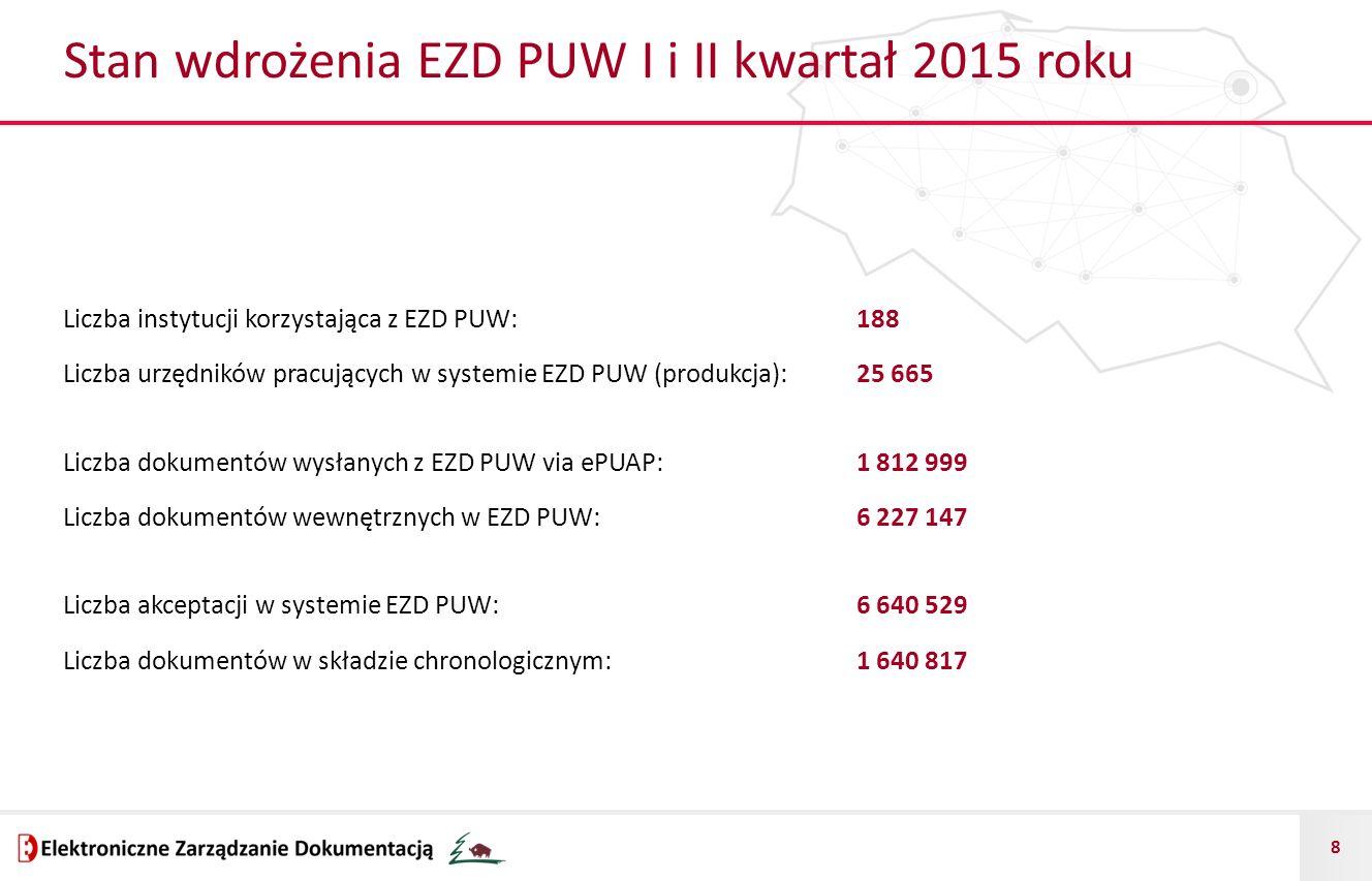 Stan wdrożenia EZD PUW I i II kwartał 2015 roku