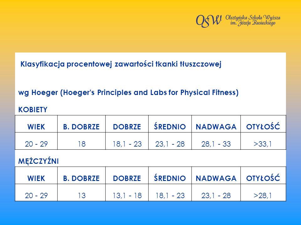 Klasyfikacja procentowej zawartości tkanki tłuszczowej