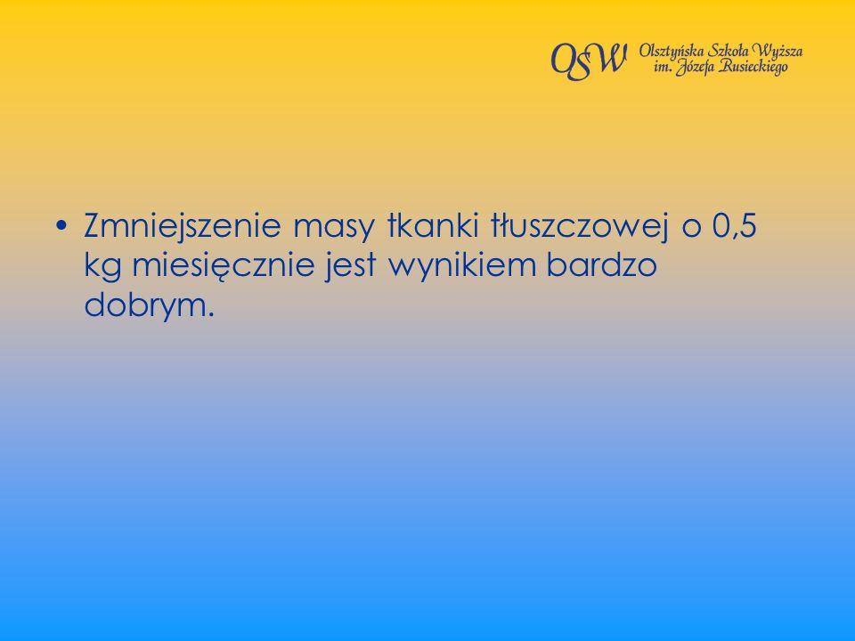 Zmniejszenie masy tkanki tłuszczowej o 0,5 kg miesięcznie jest wynikiem bardzo dobrym.