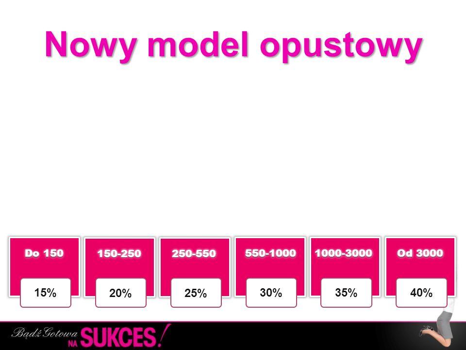 Nowy model opustowy 20% 25% 30% 35% 40% 15% 150-250 250-550 550-1000