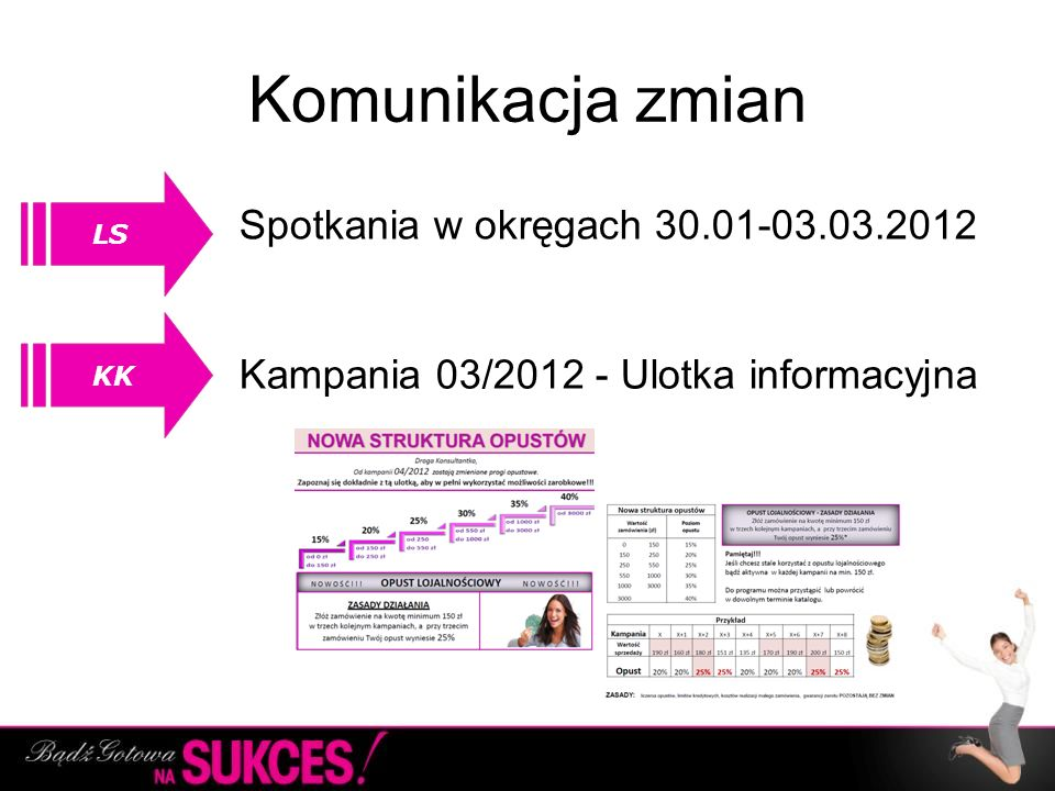 Komunikacja zmian Spotkania w okręgach 30.01-03.03.2012