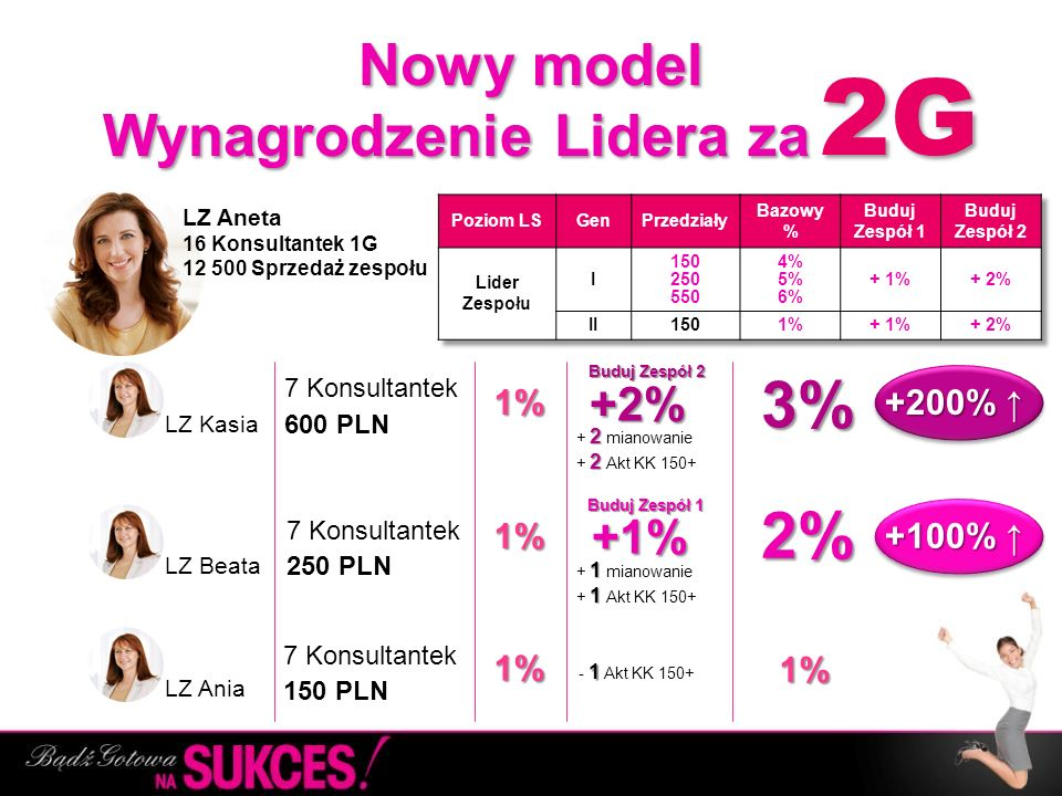 Nowy model Wynagrodzenie Lidera za …….