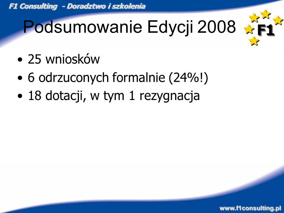 Podsumowanie Edycji 2008 25 wniosków 6 odrzuconych formalnie (24%!)
