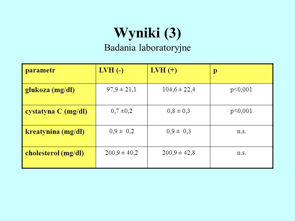 Wyniki (3) Badania laboratoryjne