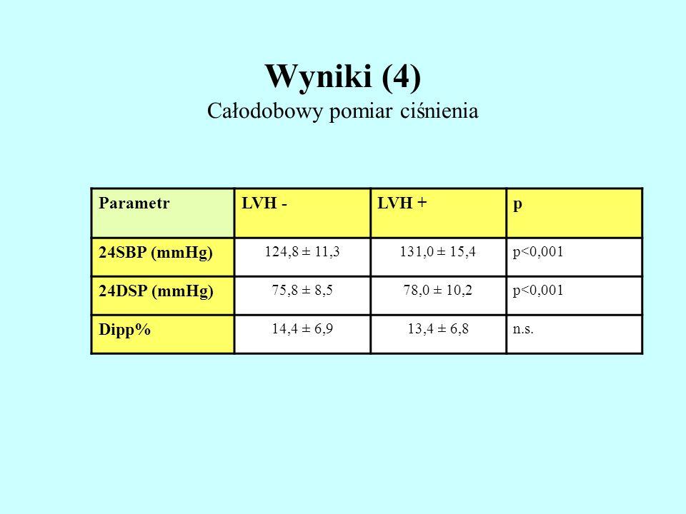 Wyniki (4) Całodobowy pomiar ciśnienia