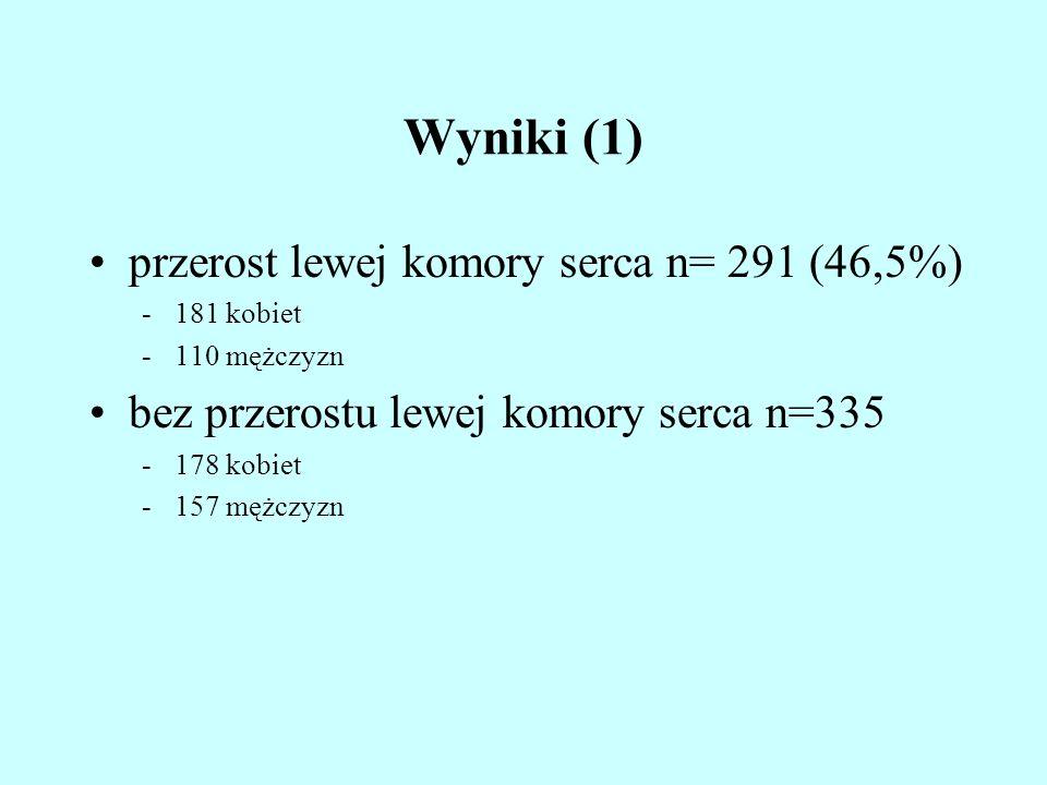 Wyniki (1) przerost lewej komory serca n= 291 (46,5%)