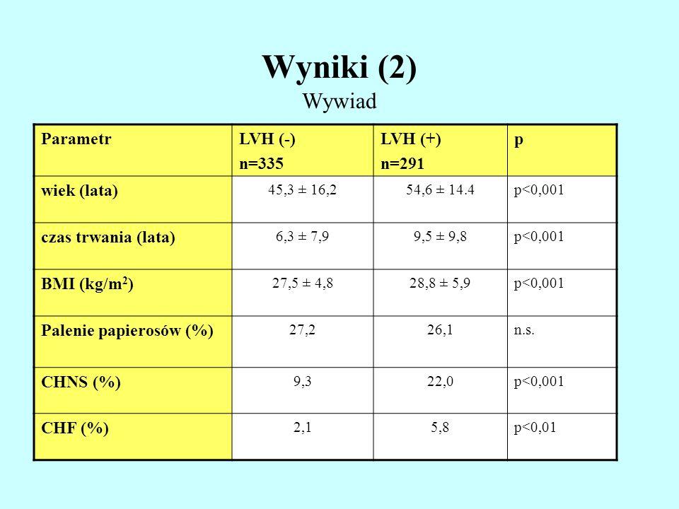 Wyniki (2) Wywiad Parametr LVH (-) n=335 LVH (+) n=291 p wiek (lata)