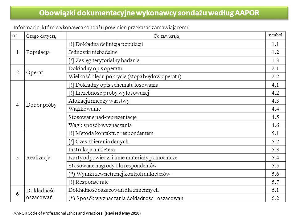 Obowiązki dokumentacyjne wykonawcy sondażu według AAPOR