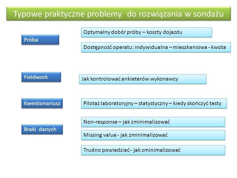 Typowe praktyczne problemy do rozwiązania w sondażu