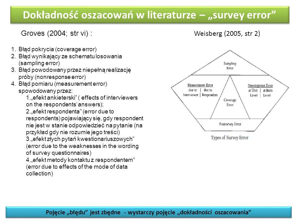 """Dokładność oszacowań w literaturze – """"survey error"""