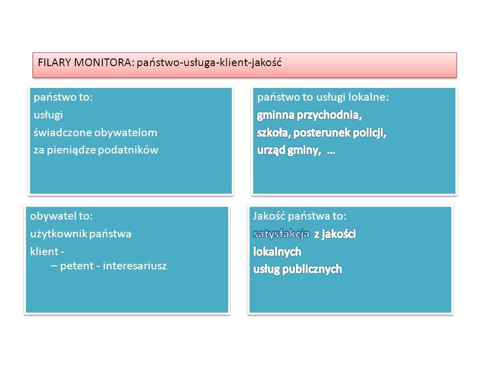 FILARY MONITORA: państwo-usługa-klient-jakość