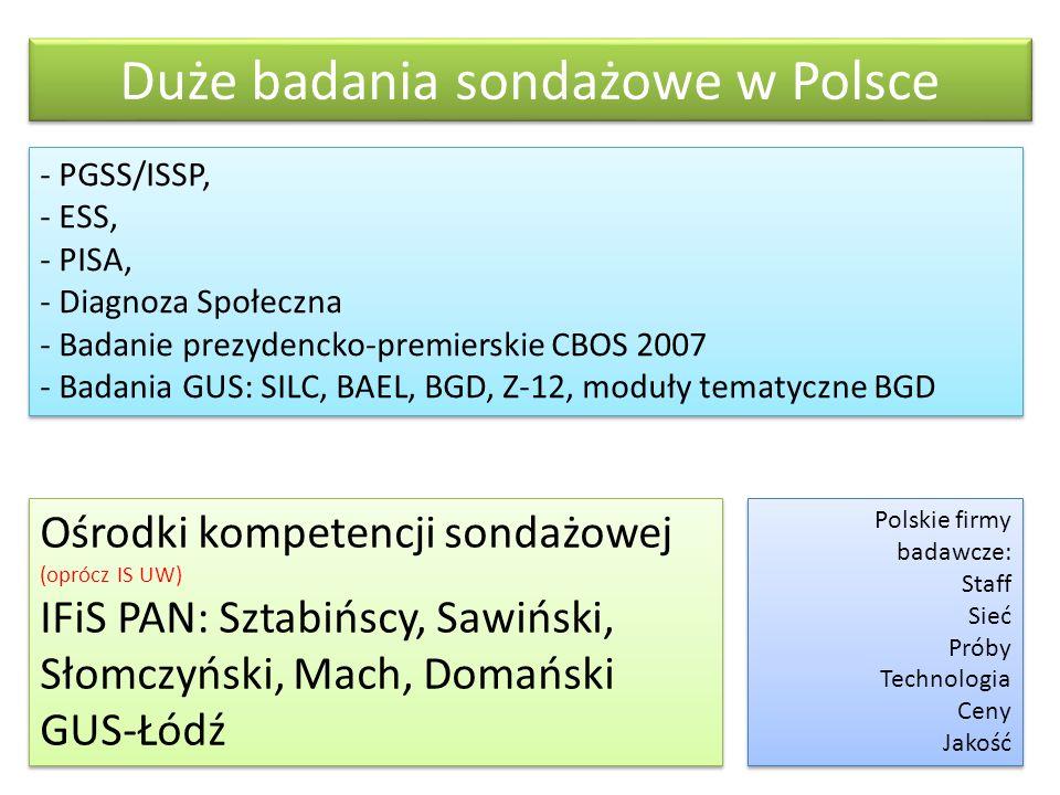 Duże badania sondażowe w Polsce